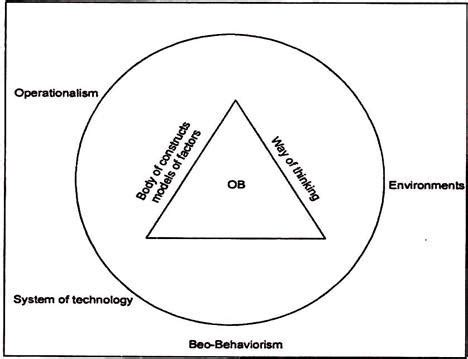 Amazing PhD Thesis Topic Ideas - Organizational Behavior